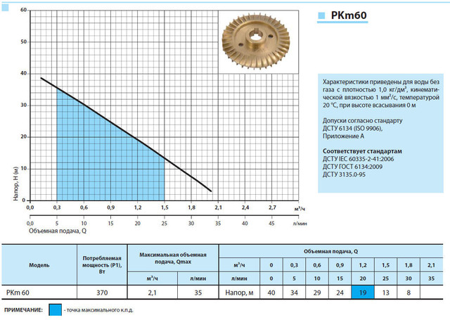 Вихревой бытовой поверхностный насос «Насосы +» PKm 60 характеристики