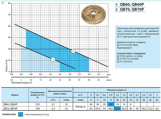 Вихревой бытовой поверхностный насос «Насосы +» QB60P характеристики