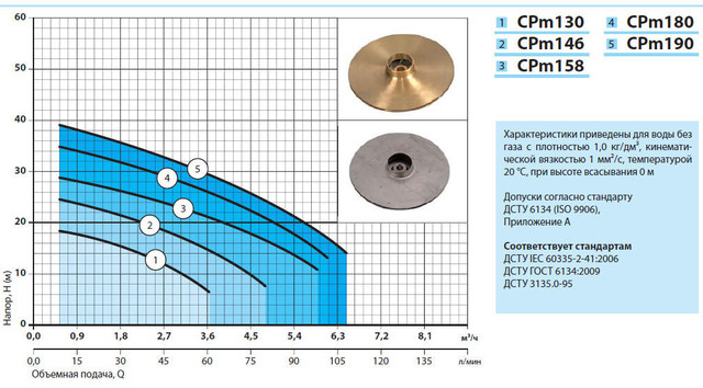 Центробежный бытовой поверхностный насос «Насосы +» CPm 158 характеристики