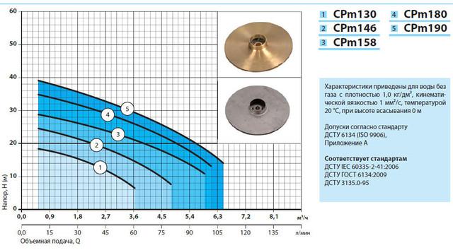 Центробежный бытовой поверхностный насос »Насосы +» CPm 180 характеристики