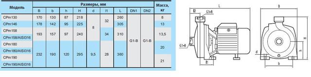 Центробежный бытовой поверхностный насос »Насосы +» CPm 180 размеры