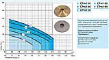 Центробежный поверхностный насос «Насосы +» CPm 180, фото 2