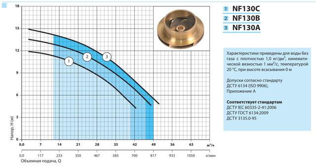 Побутовий відцентровий поверхневий насос «Насоси +» NF 130B характеристики