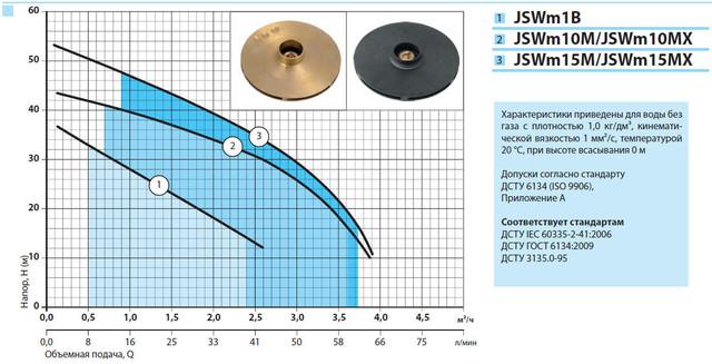 Побутовий відцентровий поверхневий насос «Насоси +» JSWm 1В характеристики