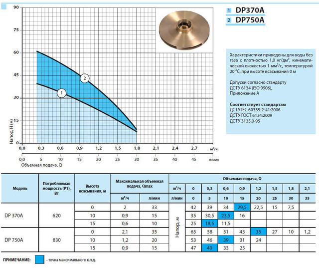 Центробежный бытовой поверхностный насос «Насосы +» DP 370A характеристики