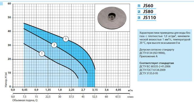 Поверхностный бытовой насос «Насосы +» JS 60 характеристики