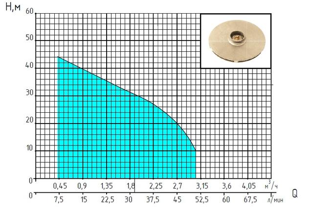 Поверхностный бытовой насос «Насосы +» JS 110X характеристики