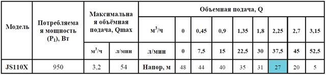 Поверхностный бытовой насос «Насосы +» JS 110X размеры
