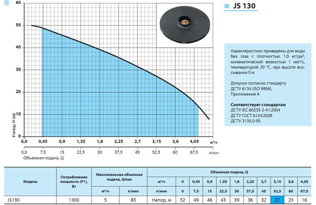 Поверхностный бытовой насос «Насосы +» JS 130 характеристики