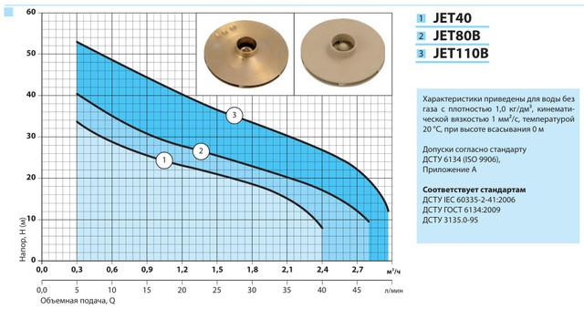 Поверхностный бытовой насос «Насосы +» JET 40 характеристики