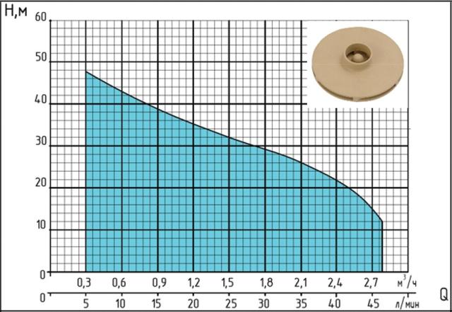 Поверхностный бытовой насос «Насосы +» JET 110B характеристики
