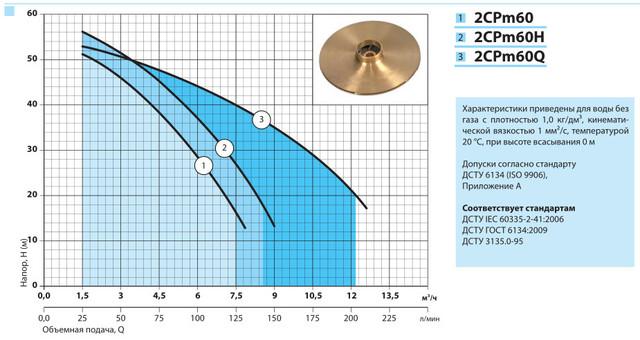Поверхностный бытовой насос «Насосы +» 2CPm 60/AISI316 характеристики