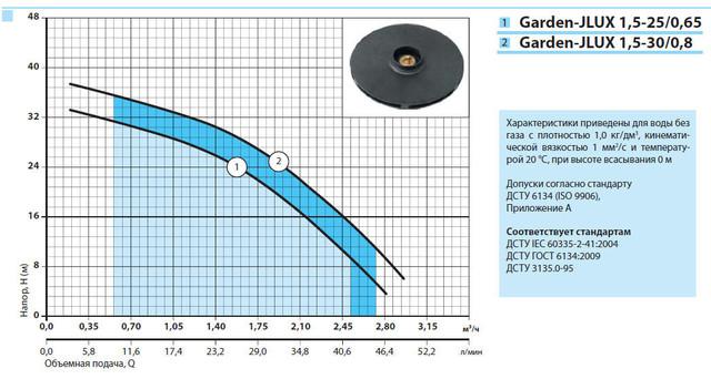 Бытовой электрический насос «Насосы +» Garden–JLUX 1.5–25/0.65 с эжектором характеристики