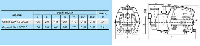 Бытовой электрический насос «Насосы +» Garden–JLUX 1.5–30/0.8 с эжектором размеры