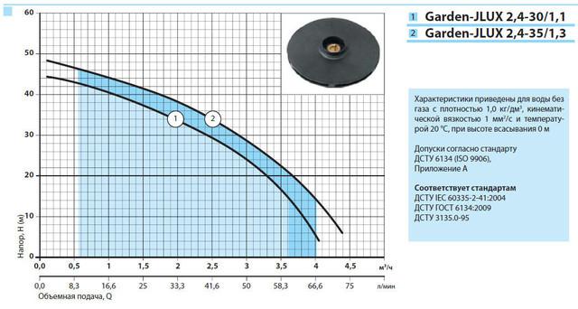 Бытовой электрический насос «Насосы +» Garden–JLUX 2.4–30/1.1 с эжектором характеристики