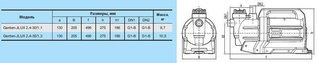 Бытовой электрический насос «Насосы +» Garden–JLUX 2.4–35/1.3 с эжектором размеры