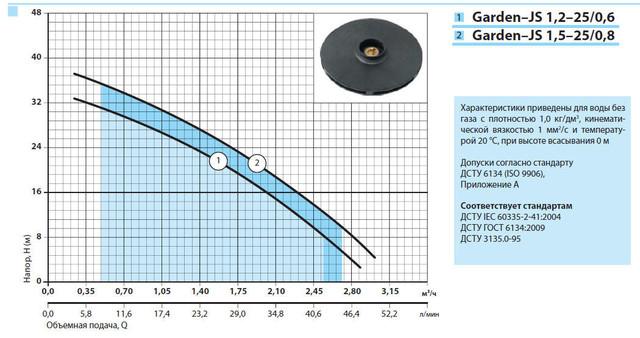 Бытовой электрический насос «Насосы +» Garden–JS 1.2–25/0.6 с эжектором характеристики