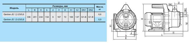 Бытовой электрический насос «Насосы +» Garden–JS 1.2–25/0.6 с эжектором размеры