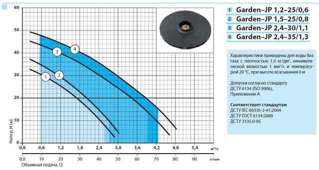 Бытовой электрический насос «Насосы +» Garden–JP 1.2–25/0.6 с эжектором характеристики