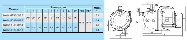 Бытовой электрический насос «Насосы +» Garden–JP 1.2–25/0.6 с эжектором размеры