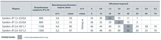 Бытовой электрический насос «Насосы + Оборудование» Garden–JP 1.5–25/0.8 с эжектором сравнение