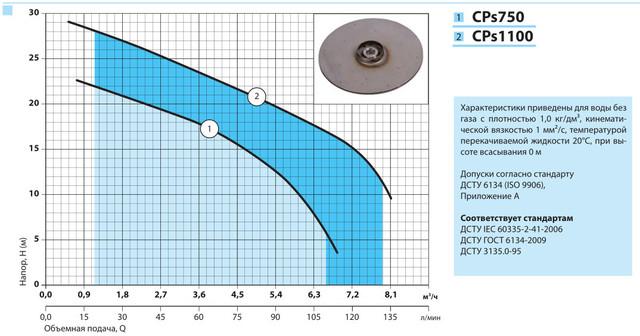 Центробежный бытовой поверхностный насос «Насосы +» CPs 750 характеристики