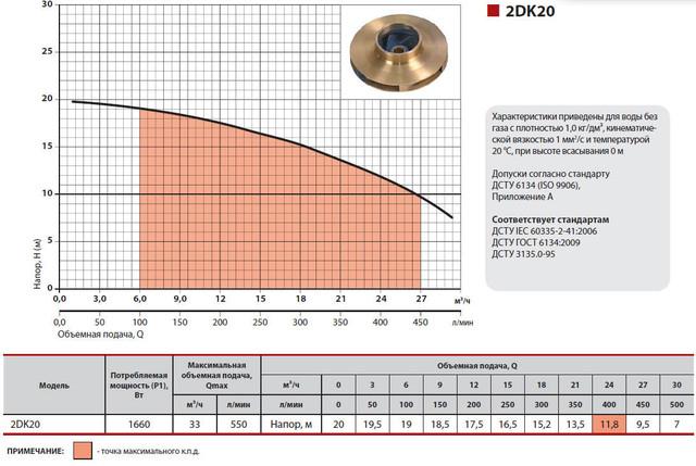 Центробежный бытовой поверхностный насос Sprut 2DK20 характеристики