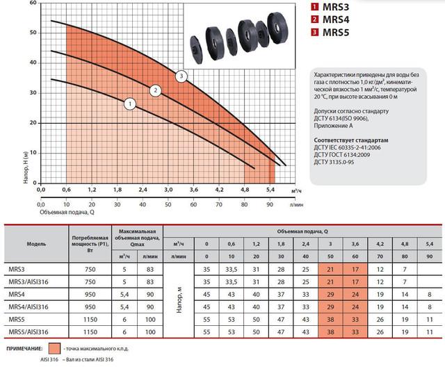 Центробежный бытовой многоступенчатый насос Sprut MRS 3 характеристики