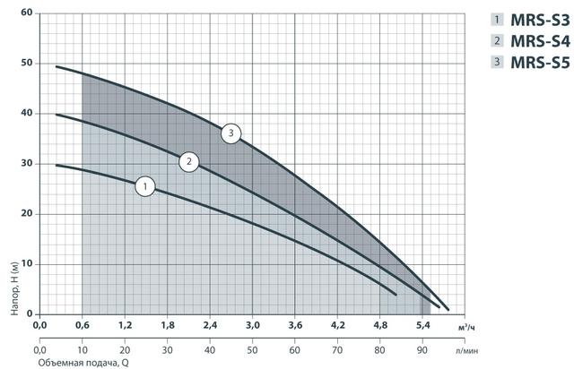 Центробежный бытовой многоступенчатый насос Sprut MRS–S3 характеристики
