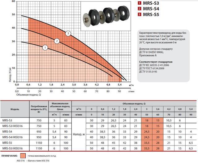 Центробежный бытовой многоступенчатый насос Sprut MRS–S5/AISI316 характеристики