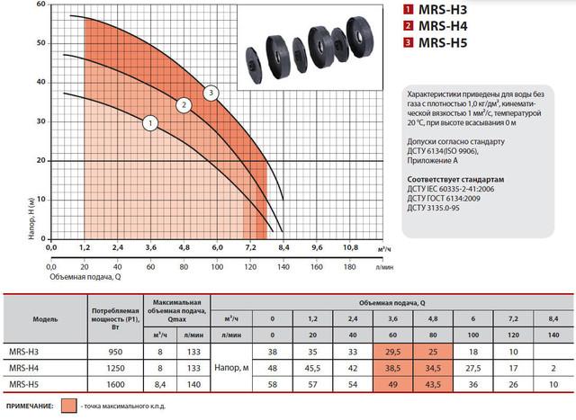Центробежный бытовой многоступенчатый насос Sprut MRS–H5 характеристики