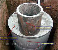 Рытье сливных ям Копание выгребной ямы Копка ямы под септик Устройство канализационного колодца