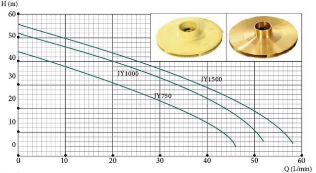 Поверхностный бытовой насос Euroaqua JY 1500 характеристики