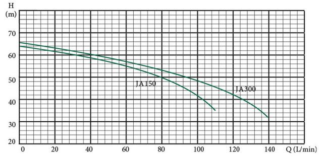 Поверхностный бытовой насос Euroaqua JA150 (2 крыльчатки) характеристики