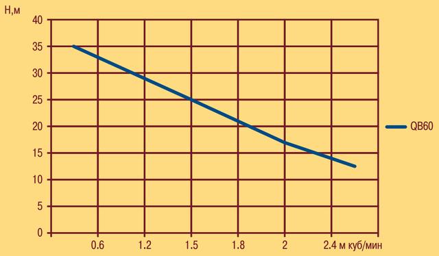 Вихревой поверхностный насос Optima QB–60 характеристики