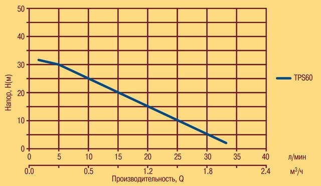 Вихревой поверхностный насос Optima TPS60 характеристики