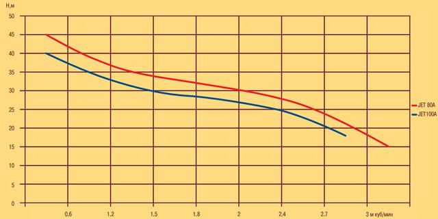 Поверхностный бытовой насос Optima JET 100A–PL напорные характеристики