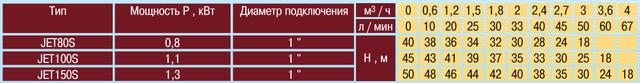 Насосная станция для дома Optima JET100S–PL–24 характеристики