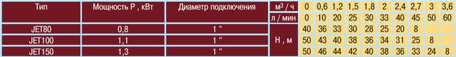 Насосная станция для дома Optima JET80–PL–24 характеристики