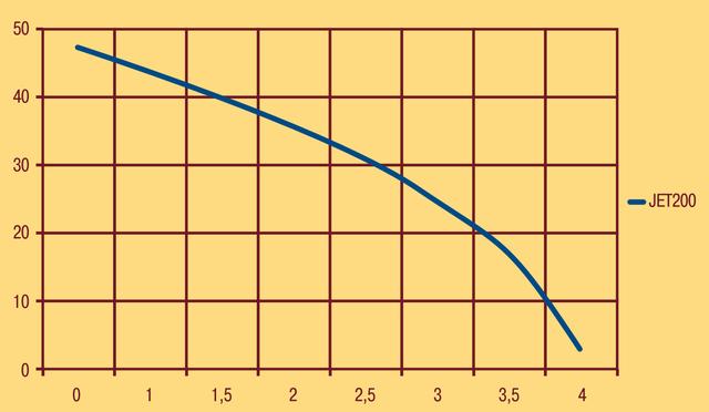 Поверхностный бытовой насос Optima JET 200 напорные характеристики