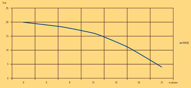 Центробежный бытовой поверхностный насос Optima 2DK 20 характеристики