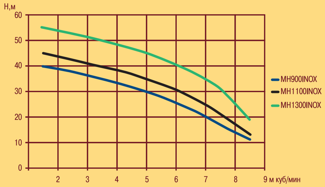 Центробежный насос Optima MH–N 900INOX характеристики