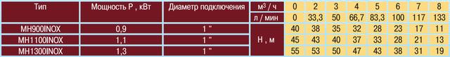Центробежный насос Optima MH–N 900INOX напорные характеристики