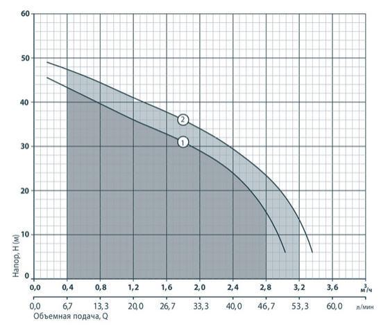 Вихревой бытовой поверхностный насос Rudes JS 110 характеристики