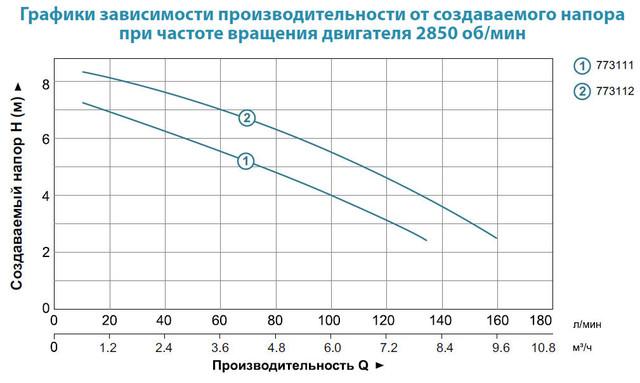 Бытовой дренажный насос Aquatica 773112 характеристики