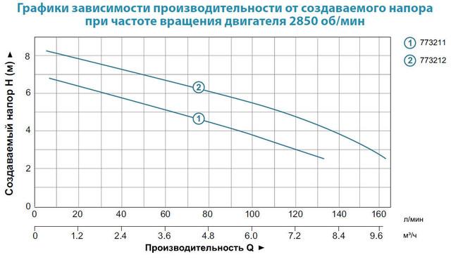 Бытовой дренажный насос Aquatica 773212 характеристики