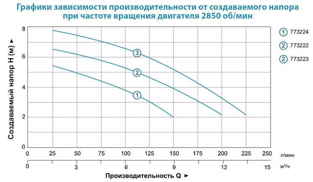 Бытовой дренажный насос Aquatica 773224 характеристики