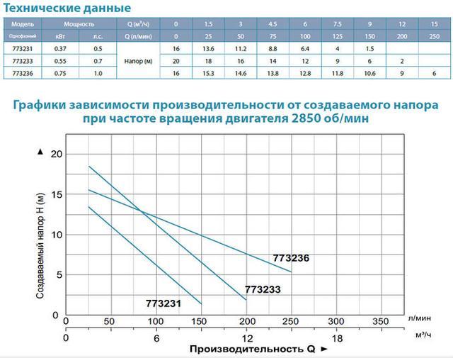 Бытовой дренажный насос Aquatica 773236 характеристики