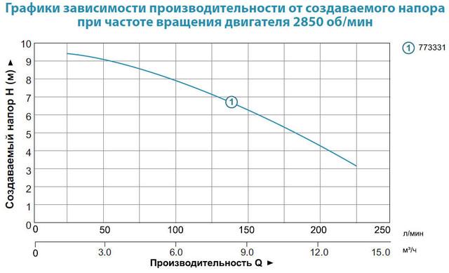 Бытовой канализационный насос Aquatica 773331 характеристики