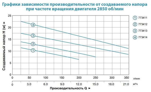 Бытовой канализационный насос Aquatica 773411 характеристики